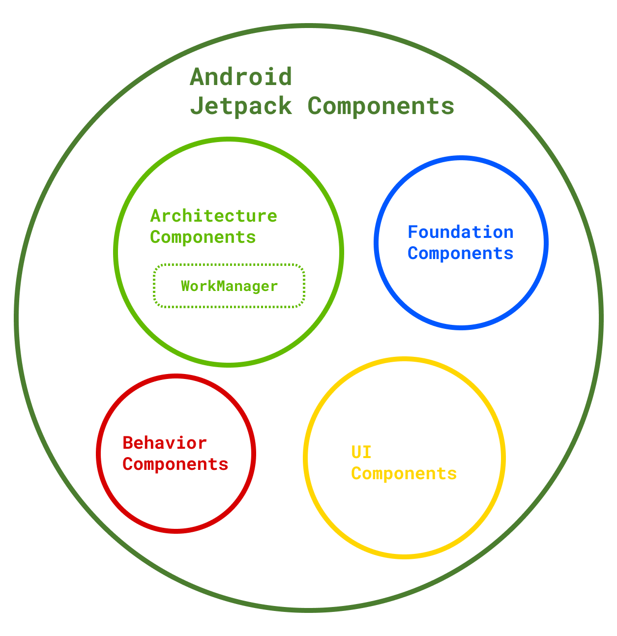 Fire Off Tasks On Android With WorkManager | Codementor Blog