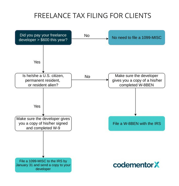 Freelance Taxes Made Easy 1099 Vs W2 Vs W 8ben Codementor Blog