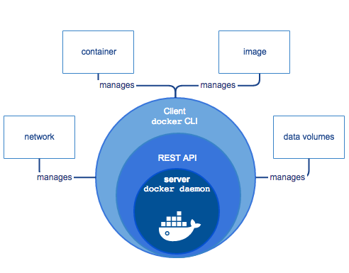 Docker: What's Under the Hood?