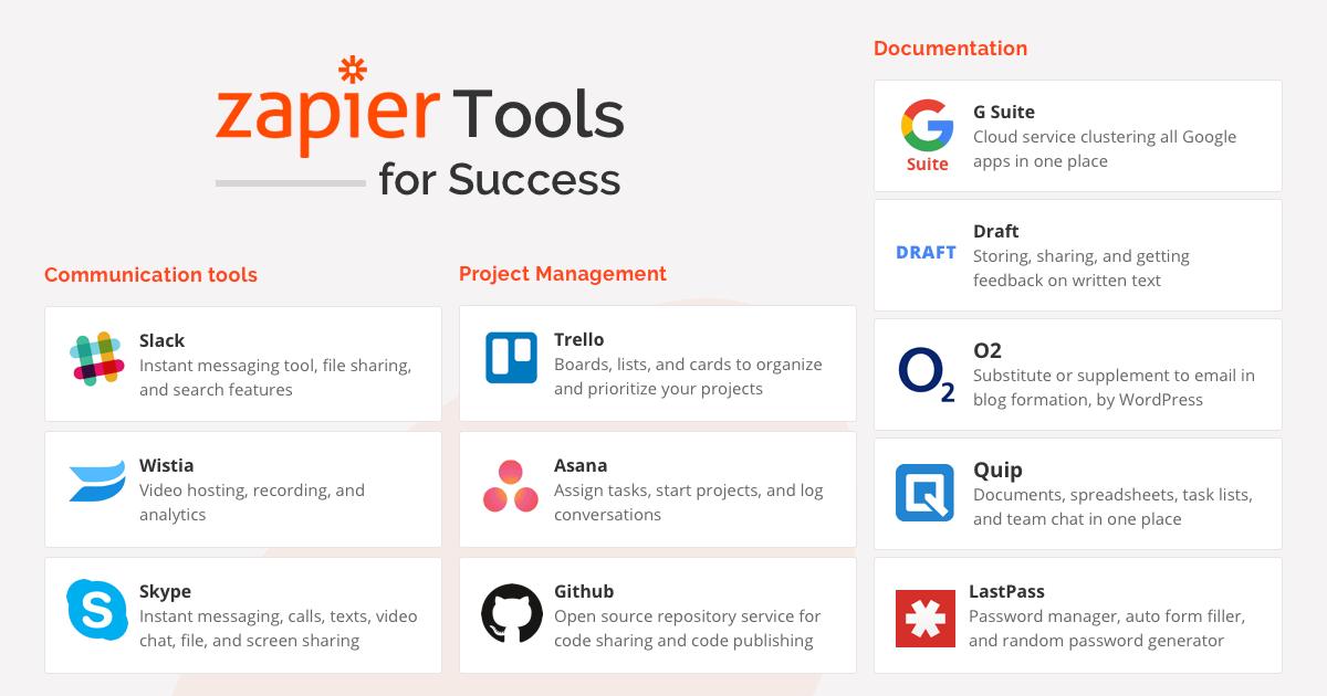 virtual office tools. Brilliant Virtual Remote Developer Tools Inside Virtual Office