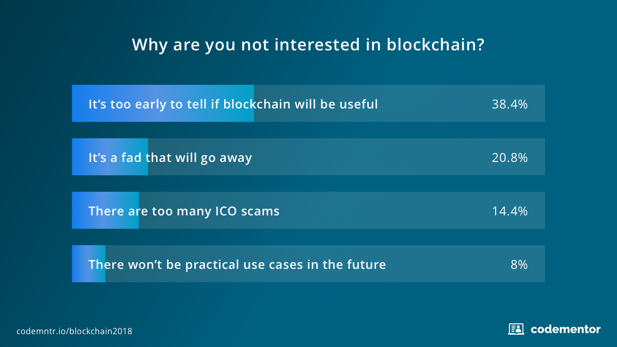 Survey2_State_of_Blockchain_Programming_in_2018.png