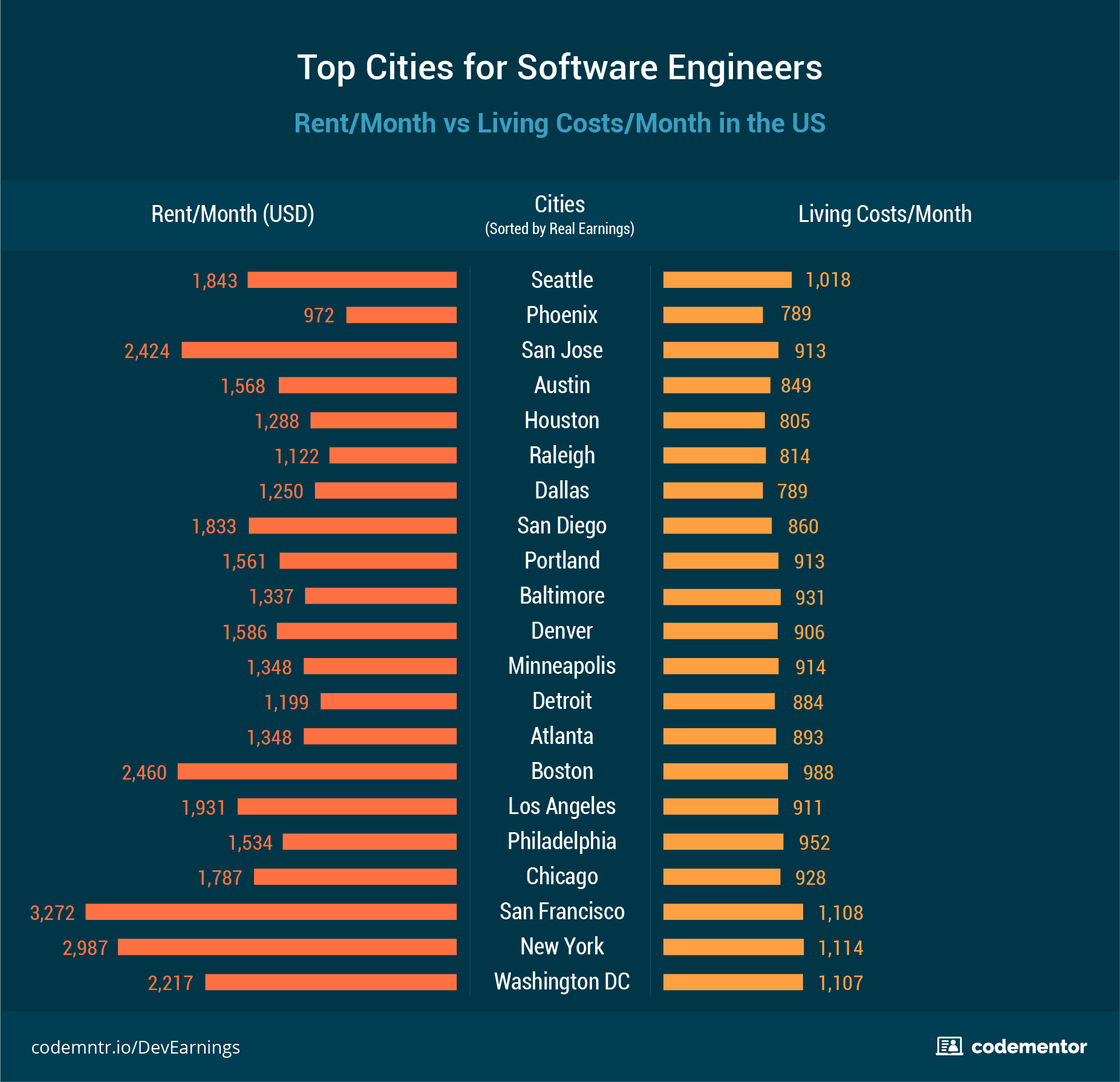 Software Engineer Salaries How Much Do They Really Make