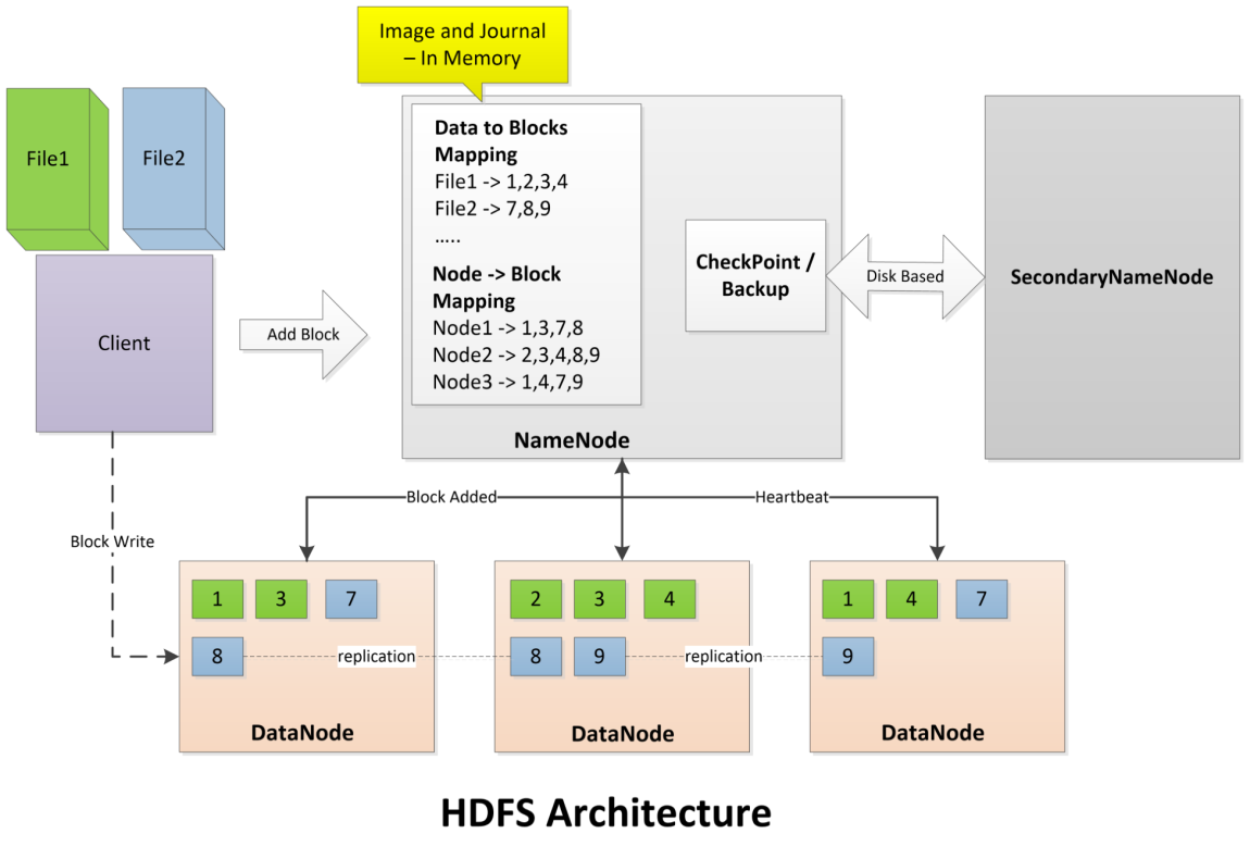 The Hadoop Distributed File System | Codementor