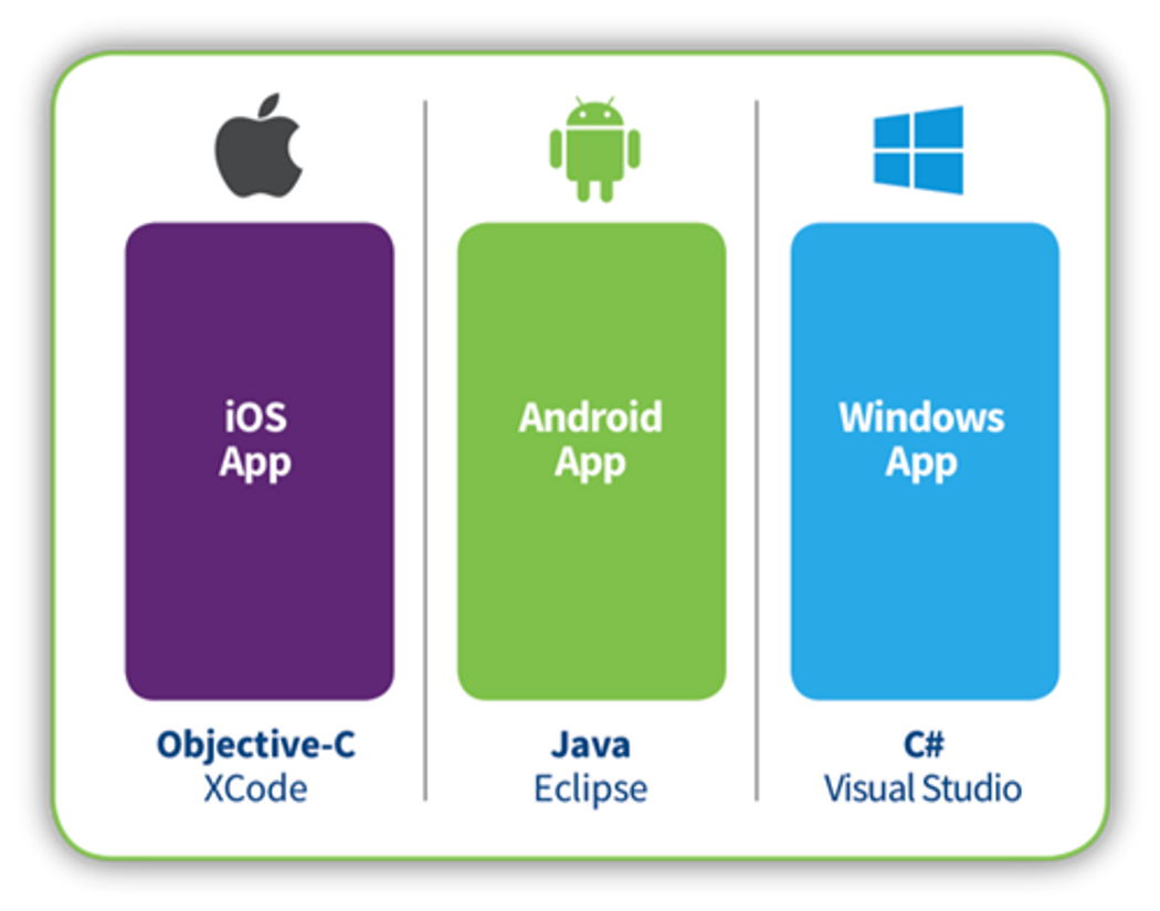 Xamarin Forms: JSON Data to a ListView(Android & IOS)  | Codementor