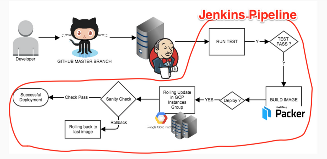 Connecting Jenkins CI to VM-Based Application | Codementor