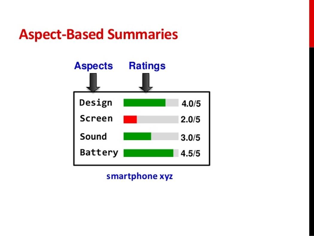 Aspect Based Sentiment Analysis | Codementor
