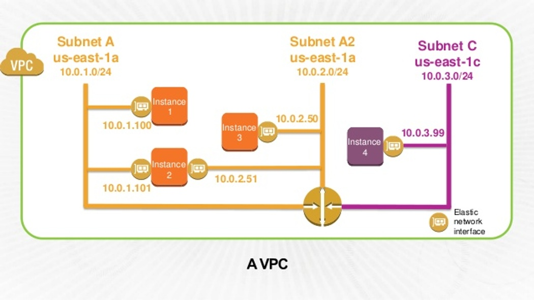 Automating Network Mastering Scenarios for Amazon VPC with
