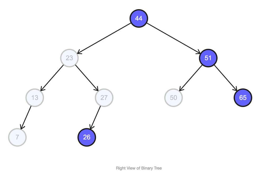 Right View of Binary Tree without Recursion | Codementor