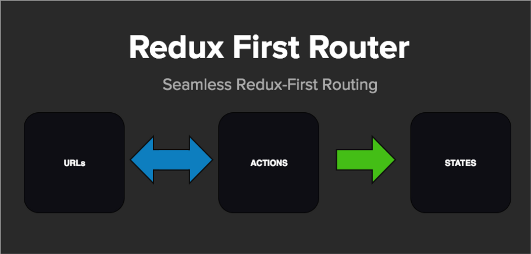 Redux-First Router — A Step Beyond Redux-Little-Router | Codementor