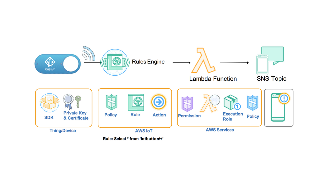 NodeJs Connect AWS-IOT Device with JS SDK Part-2 | Codementor
