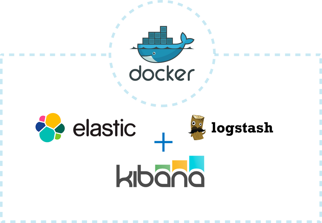 Using Docker with Elasticsearch, Logstash, and Kibana (ELK) | Codementor