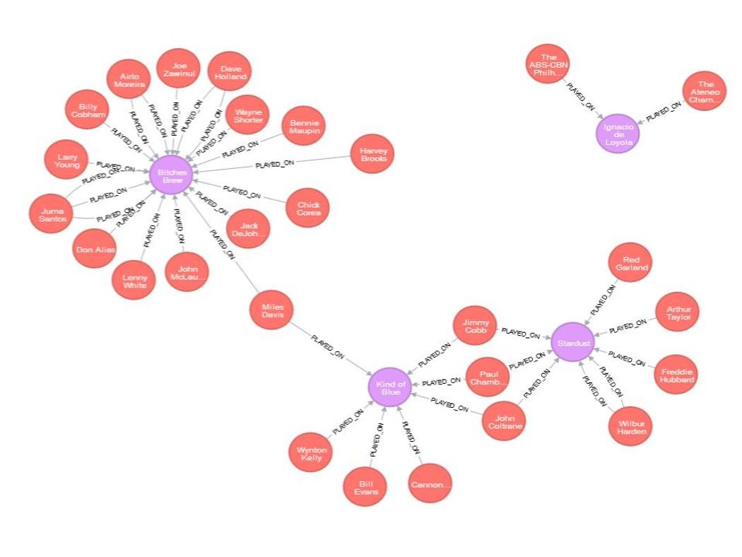Adventures in neo4j: a music database | Codementor