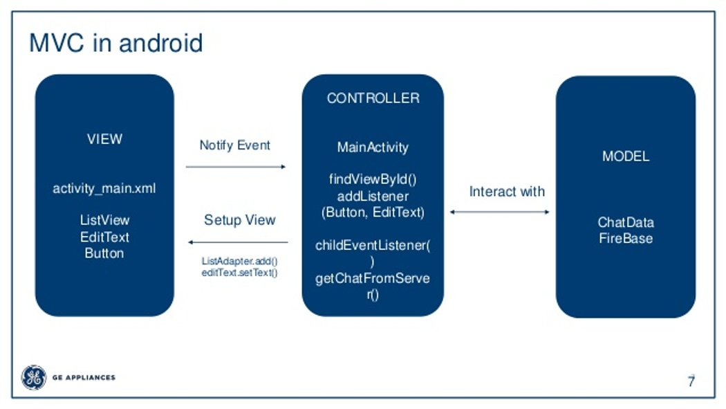 Implementing MVC pattern in Android with Kotlin | Codementor
