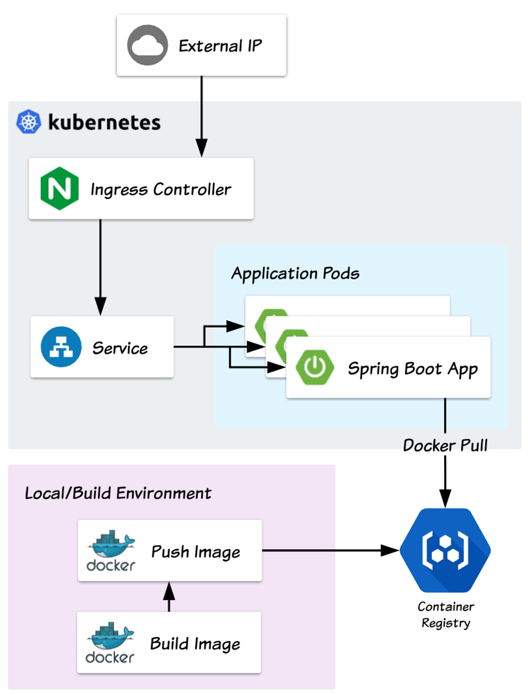Spring Boot + Docker on Kubernetes, from scratch (video