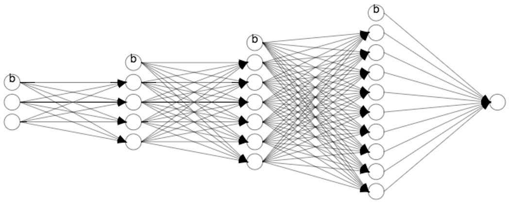 Artificial Intelligence : Learning to model a Neural Network
