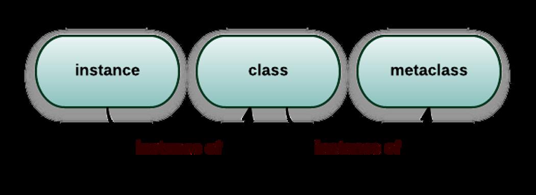 Self Initializing Classes Codementor