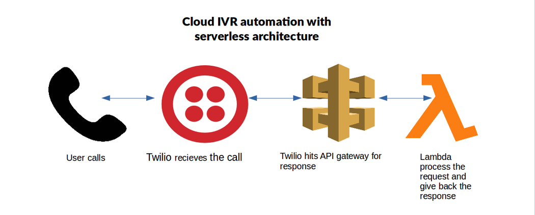 How and why I built IVR enabled AWS cloud environment | Codementor