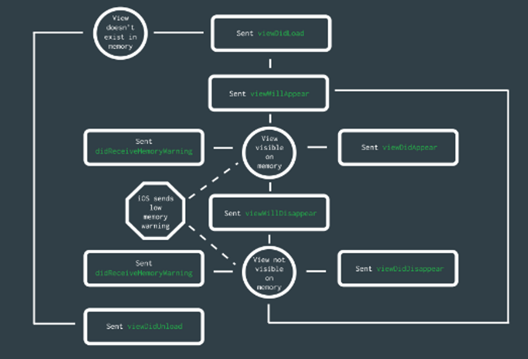 View Controller Lifecycle iOS applications   Codementor