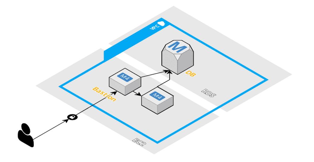 AWS RDS dump / restore / view progress | Codementor