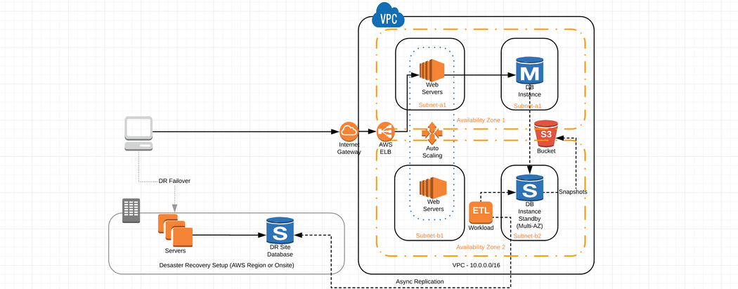 High Availability and Disaster Recovery Support for MySQL in AWS