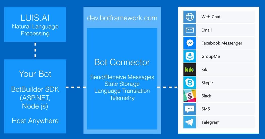 Chatbot development with Azure Bot Service   Codementor