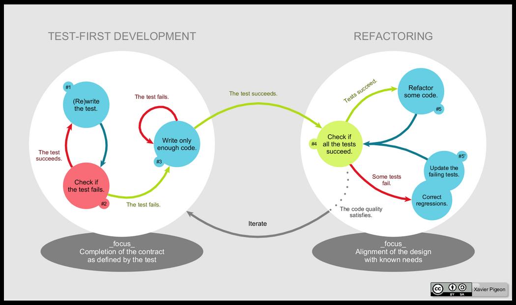 Test Driven Android Development | Codementor
