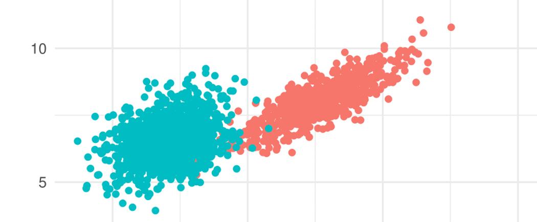 gradientgmm: Fast Gaussian Mixtures in Scala | Codementor