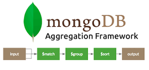 MongoDB Aggregation Framework & Meteor.js