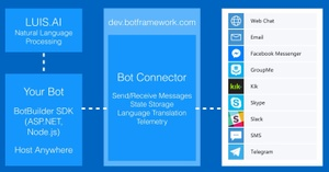 Chatbot development with Azure Bot Service