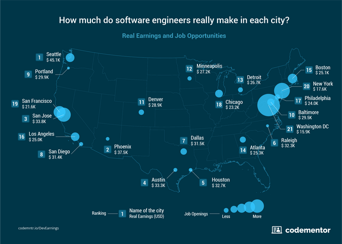 How Much Do Engineers Really Make In Each City