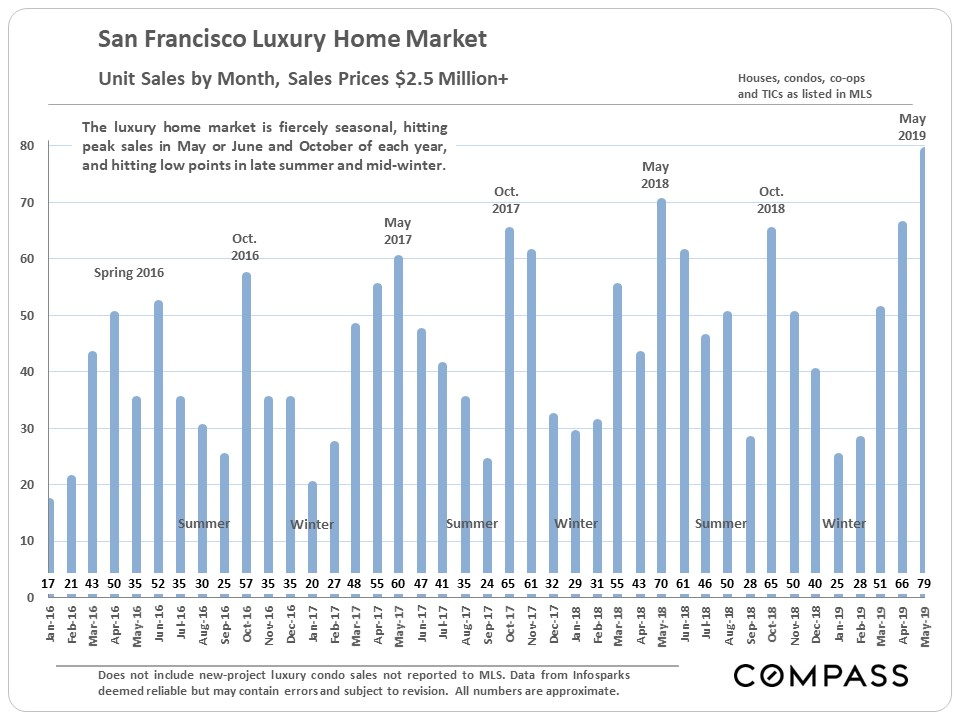 San Francisco Median Home Prices Hit New Highs - Compass Q2 Market