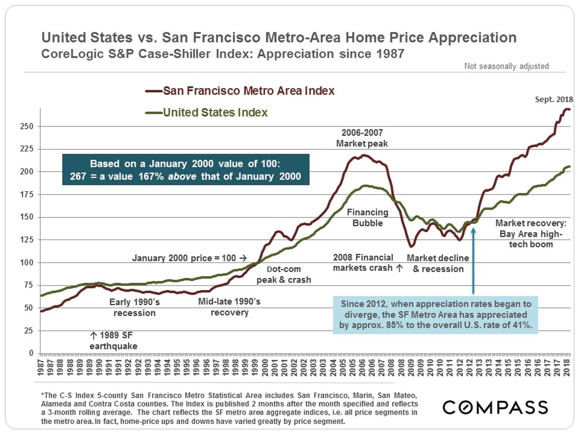 Bay Area Real Estate Markets Survey - HarukoSF com
