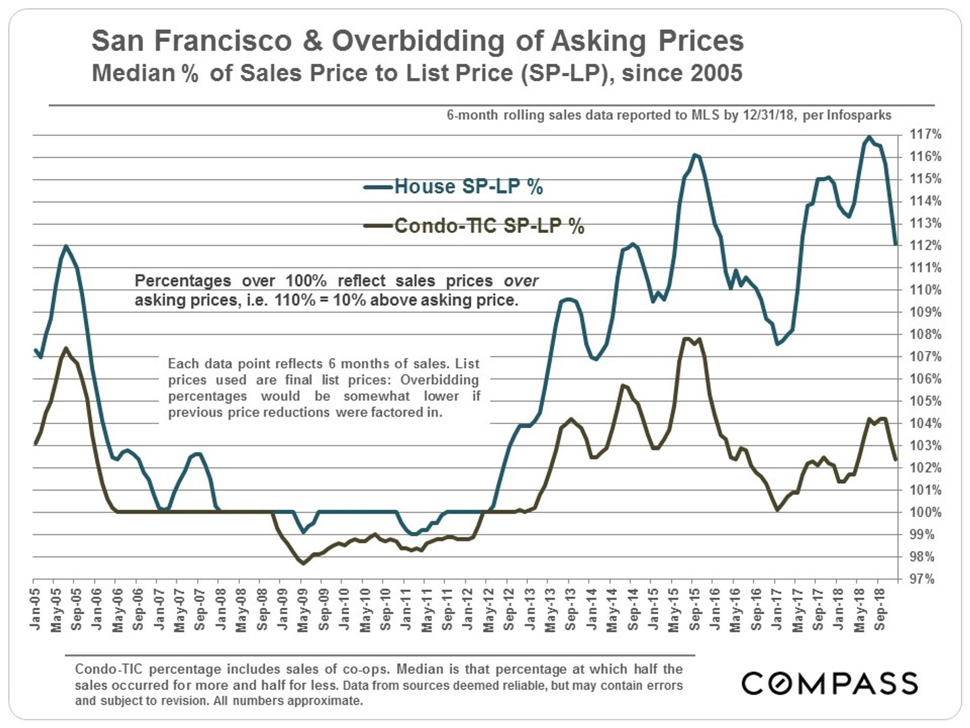 Looking Back on 2018 San Francisco Real Estate - HarukoSF com