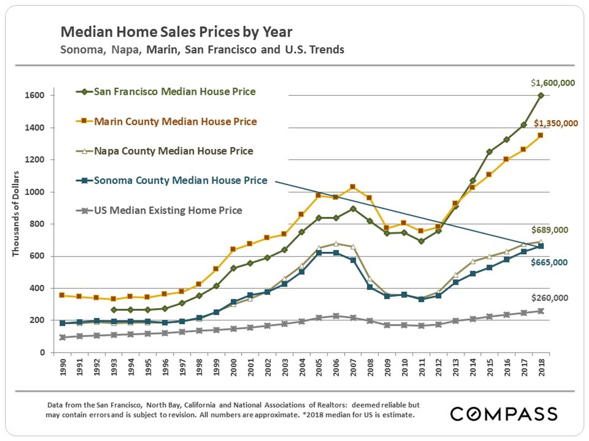 Sonoma County Home Prices, Market Conditions - Compass - Compass