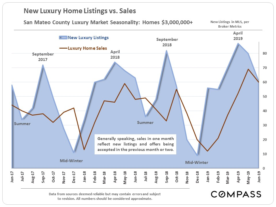 San Mateo Home Prices, Market Trends - Compass - Compass